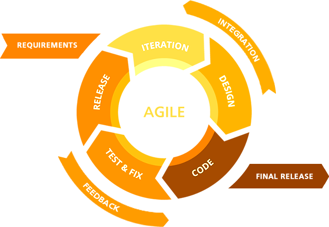 Agile Methodology Development company